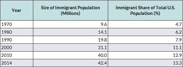 chart-foreign-born-population.png